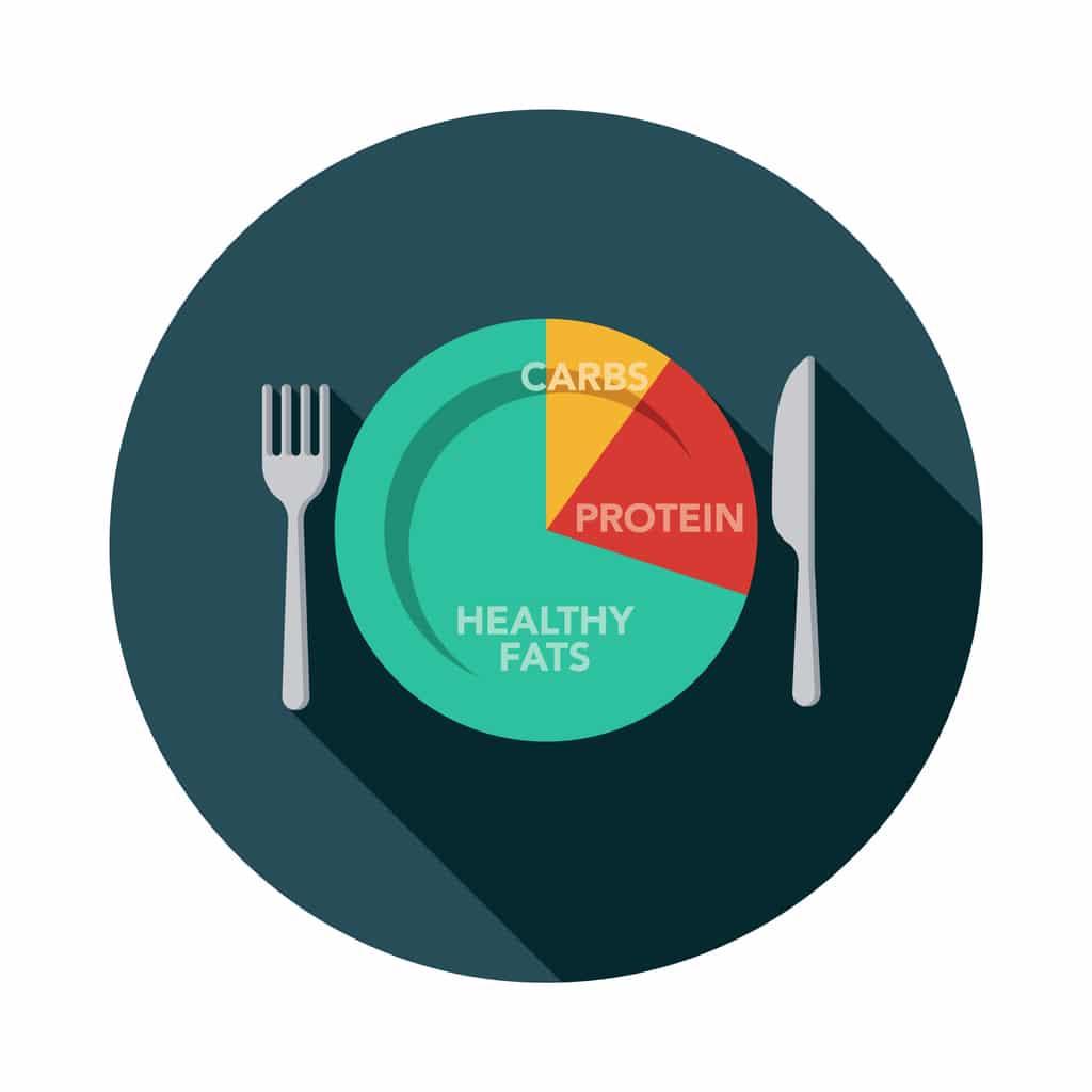 Sådan ser fordelingen ud på en keto-diæt